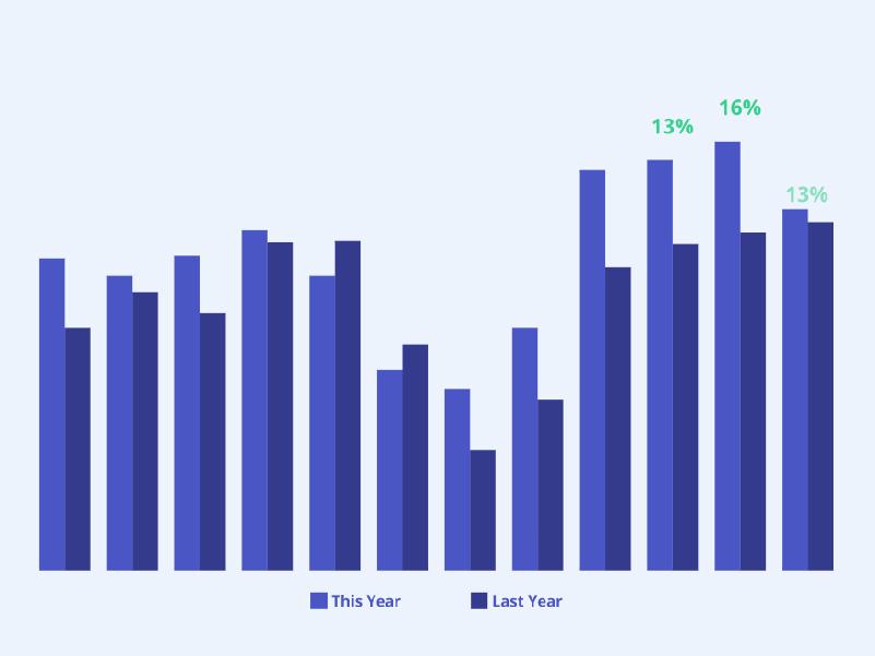 Data Dashboard Graph